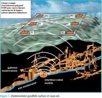 Tiré de l'article de la revue XYZ : U-GPS : un prolongement du système GPS sous terre