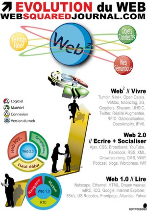 image web 1, web 2, web squared