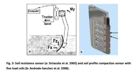 image_soil_sensors